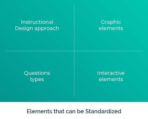 Elements that can be Standardized in Rapid eLearning
