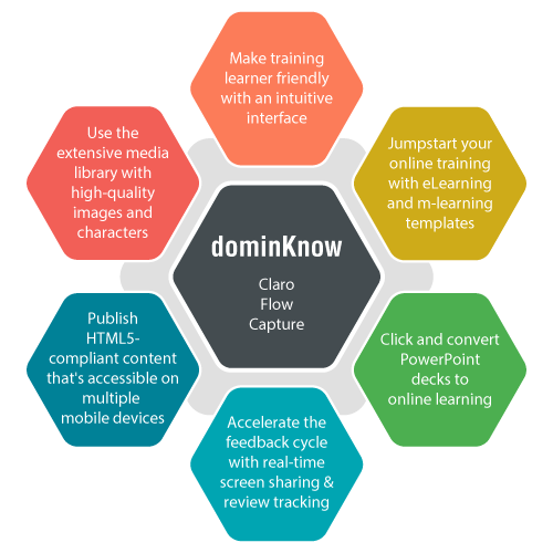 dominKnow for Collaborative eLearning Development 2