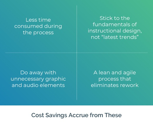 Costs Saved with Rapid eLearning