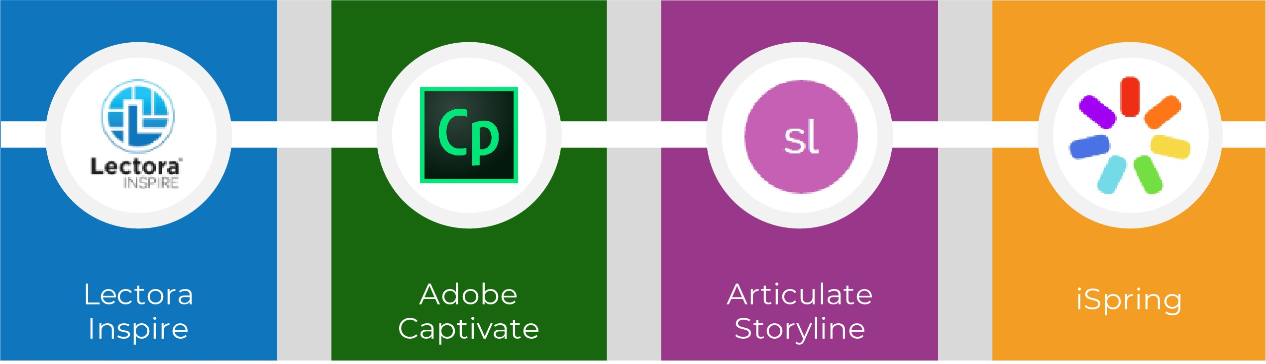 Authoring tools for conversion
