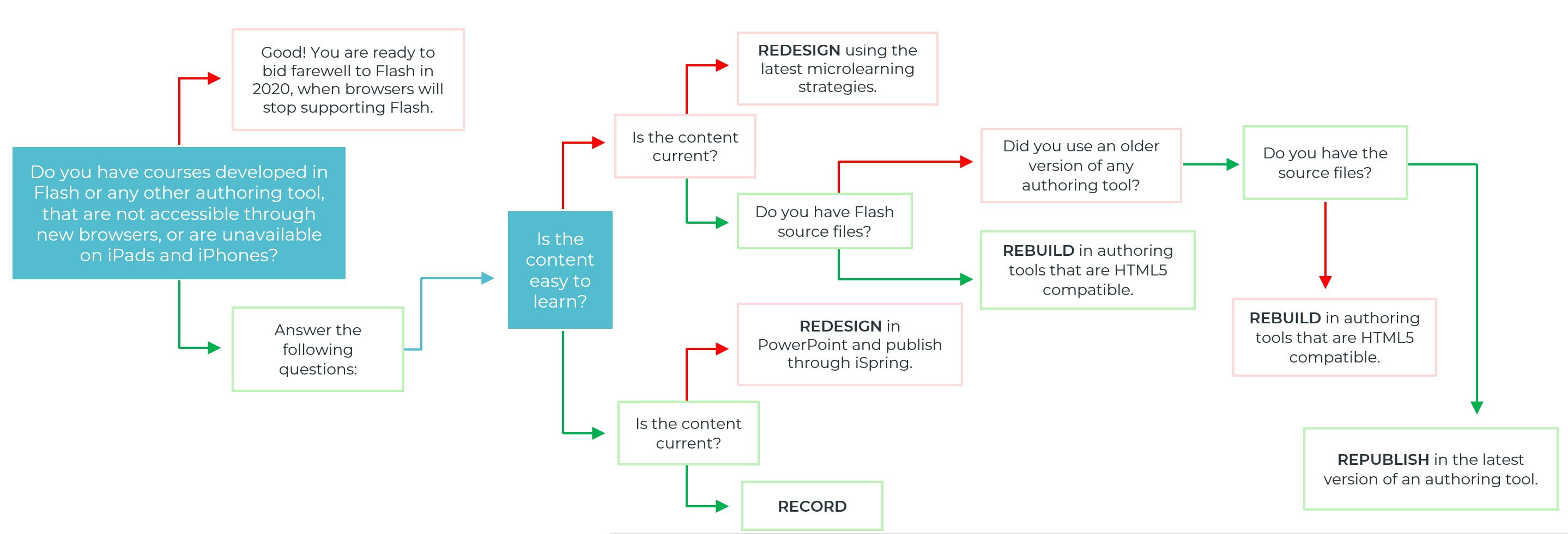 Right Conversion Strategy