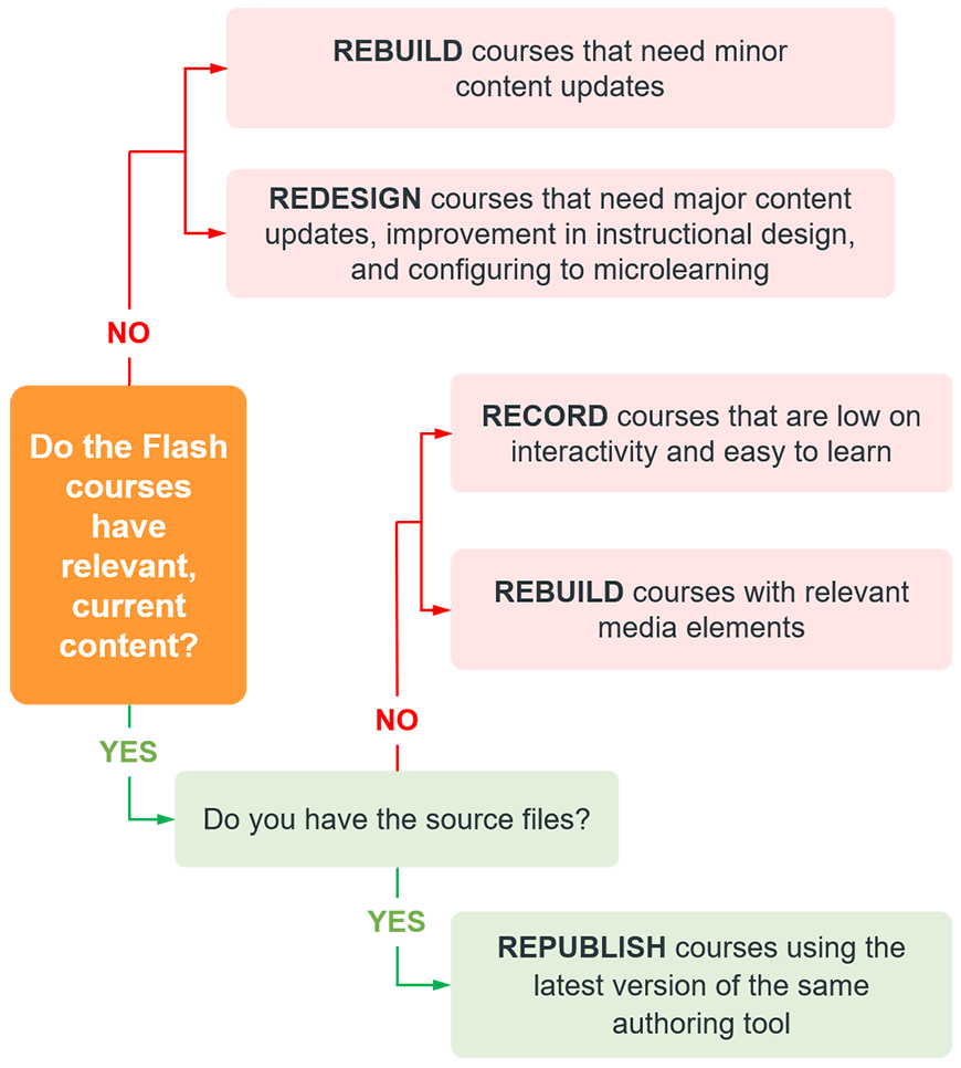 How to select the best strategy to convert Flash to HTML5?