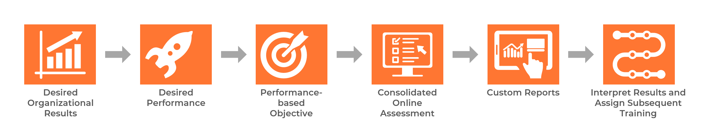 Online Assessments to Set Adaptive Learning Paths 1